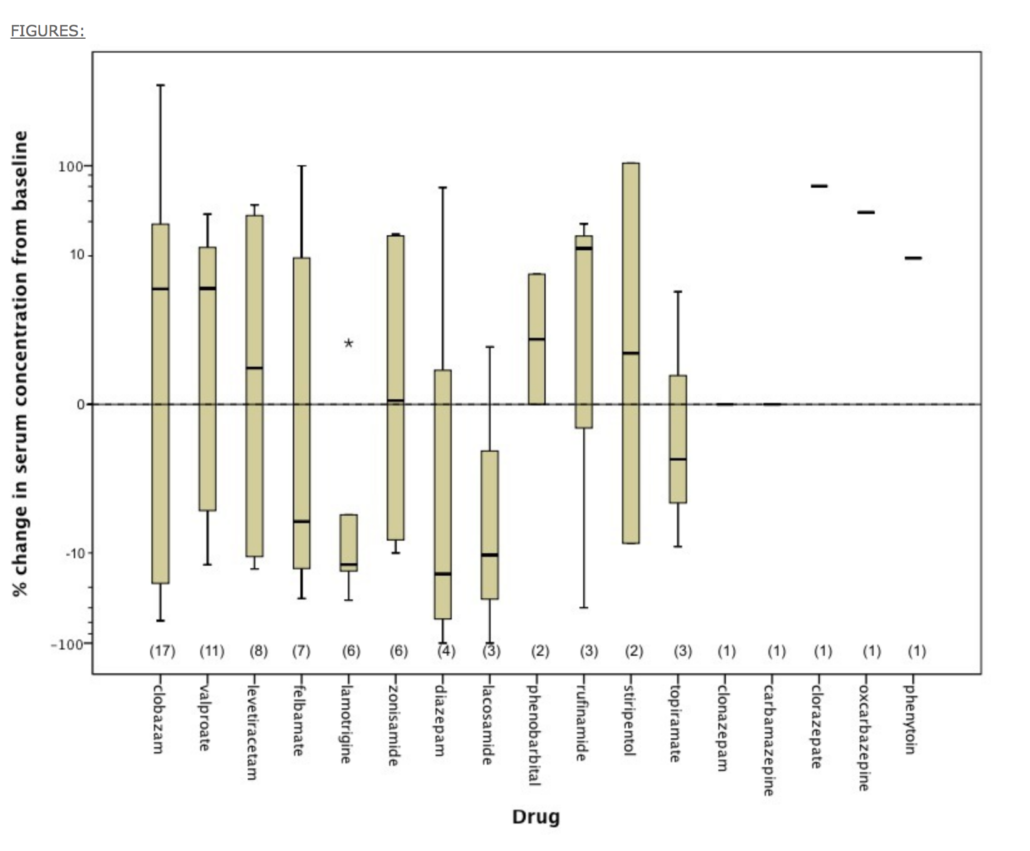 THE EFFECT OF EPIDIOLEX (CANNABIDIOL) ON SERUM LEVELS OF CONCOMITANT ANTI-EPILEPTIC DRUGS IN CHILDREN AND YOUNG ADULTS WITH TREATMENT-RESISTANT EPILEPSY IN AN EXPANDED ACCESS PROGRAM